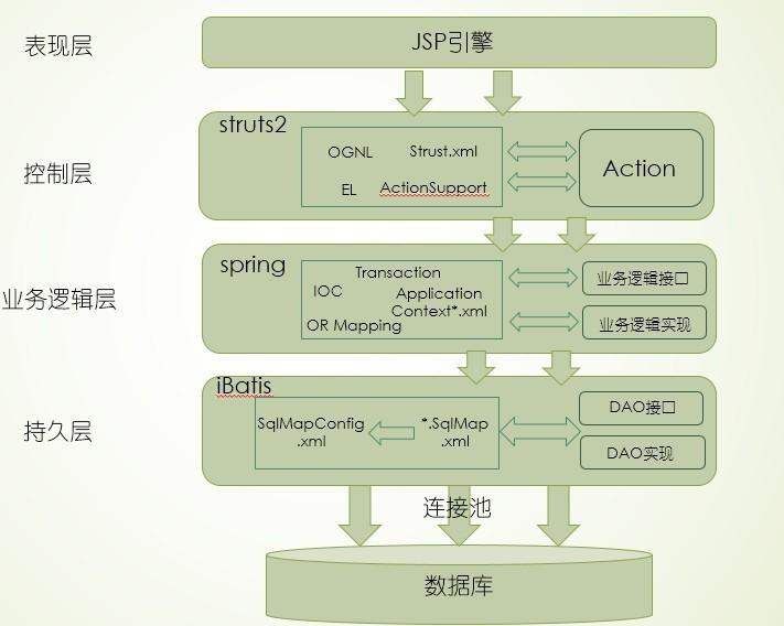 ssi框架學習總結